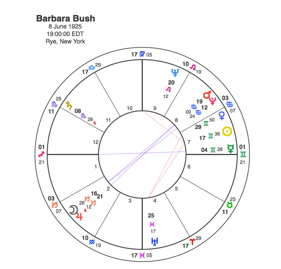 The Bloodbath Formula also 4 Charts For Relationship Astrology together with On Chart And Unaspected Neptune Of as well Aa article180404 e likewise Csplot. on descendant astrology
