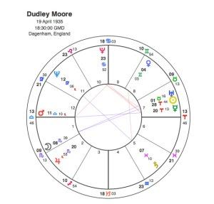Dudley Moore