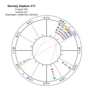 Haakon V11 of Norway