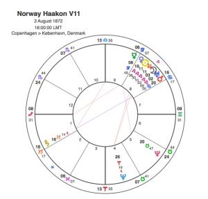 Haakon V11 of Norway