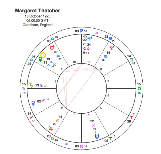 Margaret Thatcher The Plutonian Lady Capricorn Astrology Research