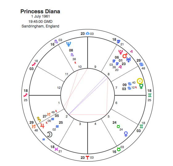 Charles and Diana – A match made in heaven | Capricorn Astrology