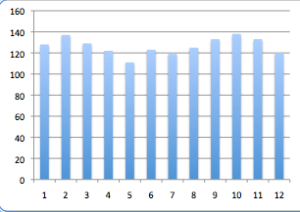 1518 Victims Sun in House Graph