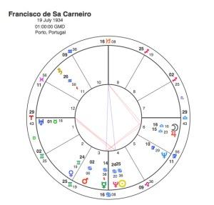 Francisco de Sa Carneiro