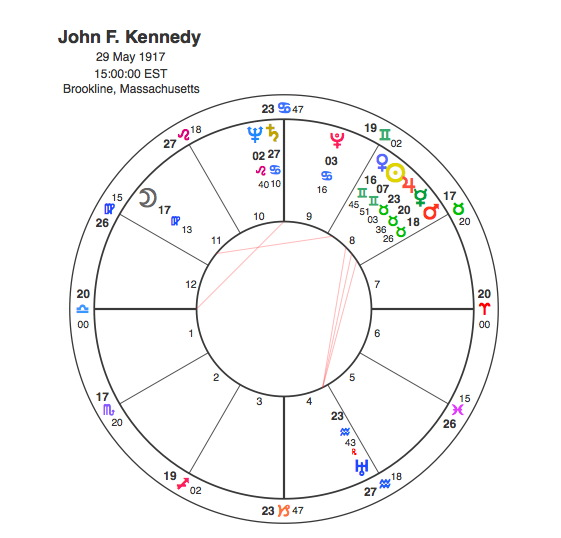 The Assassination of JFK – Conspiracy or Fate ? | Capricorn