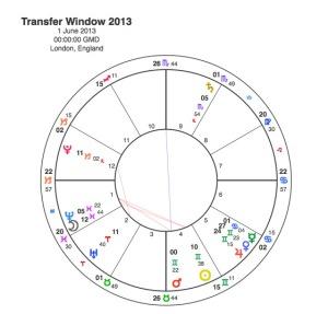 Transfer Window 2013