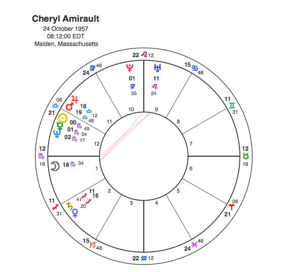 astrology stellium in scorpio