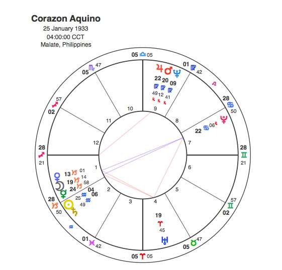 Cory Aquino – From Tragedy to Presidency | Capricorn Astrology Research