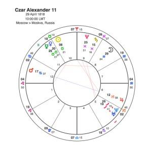 Czar Alexander 11
