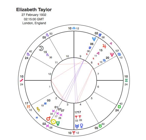 Richard Burton and Elizabeth Taylor – Pure Synastry | Capricorn