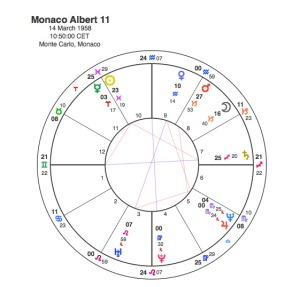 Prince Albert 11 of Monaco