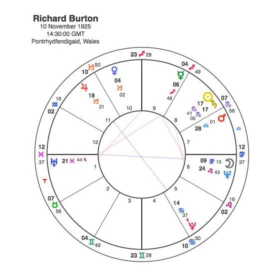 Richard Burton and Elizabeth Taylor – Pure Synastry