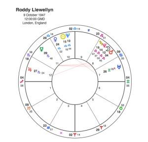 Roddy Llewellyn