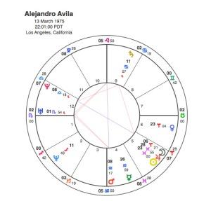 Alejandro Avila