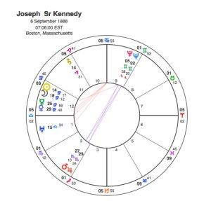 Joseph Kennedy Sr