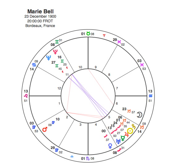 Marie Bell – 5th house Stellium | Capricorn Astrology Research