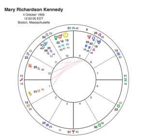 Mary Richardson Kennedy