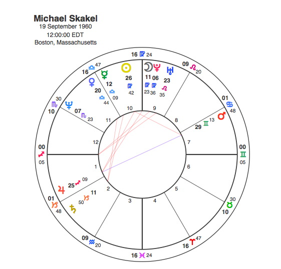 Curse of the Kennedys – Sun and Moon Square in Mutable Signs