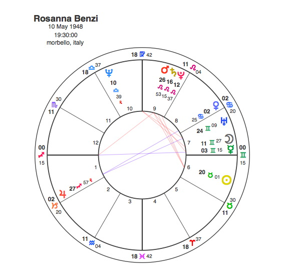 Rosanna Benzi – How to deal with a Mars / Saturn / Pluto