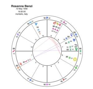 Rosanna Benzi
