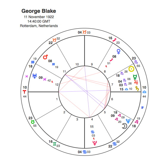 George Blake – Double Agent | Capricorn Astrology Research
