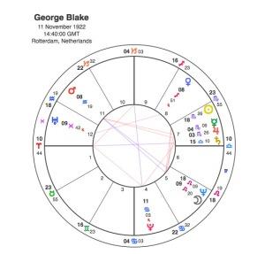 George Blake