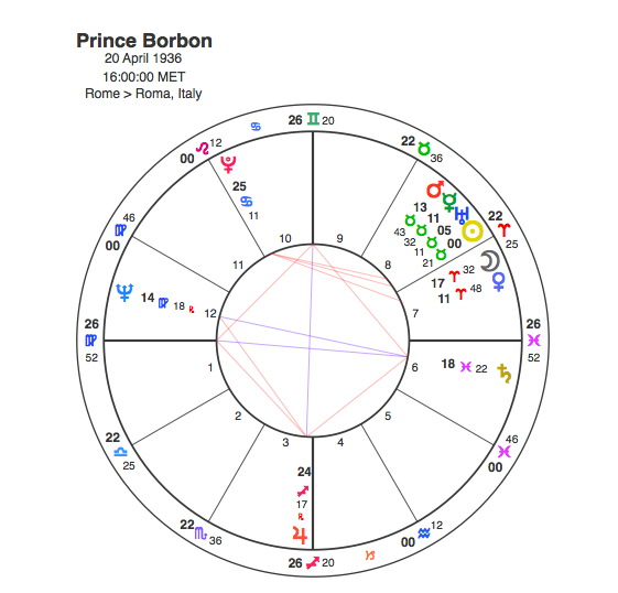 An 8th house Stellium and the Downfall of Prince Alfonso | Capricorn