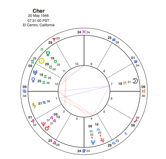 Sonny and Cher – I Got You Babe ? | Capricorn Astrology Research
