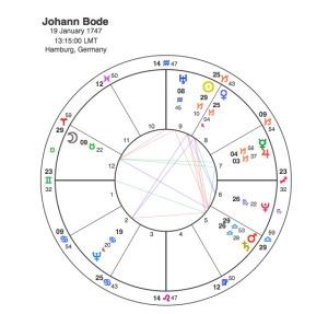 Johann Bode