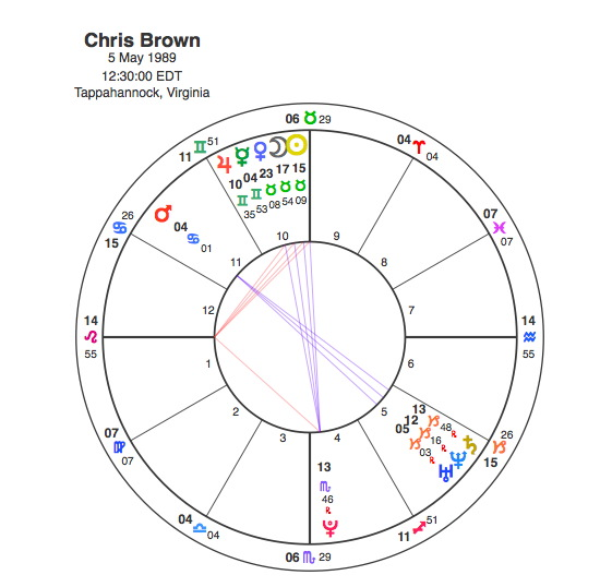 Rihanna And Chris Brown A Study In Domestic Abuse Capricorn Astrology Research