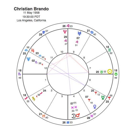 Christian Brando Famous Son Of Pluto Capricorn Astrology Research