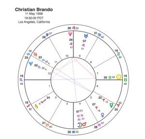 Christian Brando