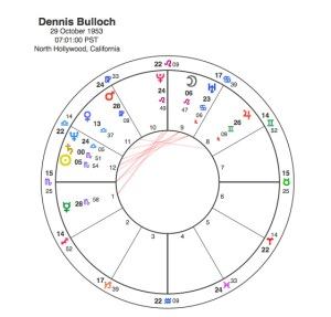 Dennis Bulloch