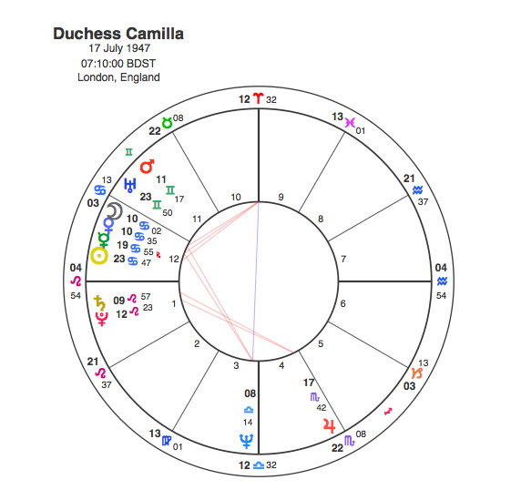 Queen Camilla Capricorn Astrology Research