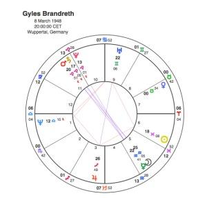 Gyles Brandreth