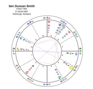 Iain Duncan Smith