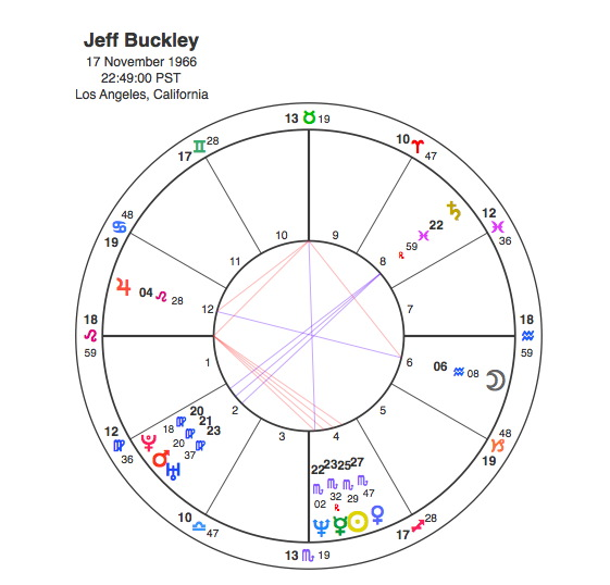 Jeff Buckley A Neptunian Tragedy Capricorn Astrology Research