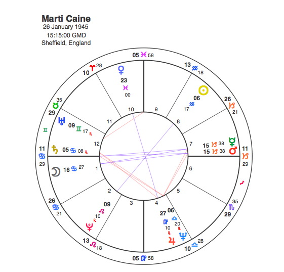 Marti Caine – A New Face of an Old Soul | Capricorn Astrology Research
