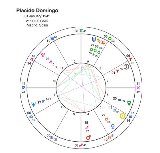 Carreras, Domingo and Pavarotti – The Three Grand Trines   Capricorn