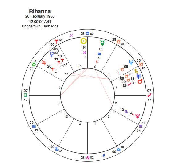 Rihanna Astro Chart Rihanna Age Albums