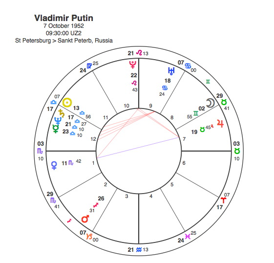Vladimir Putin Libran Impaler Capricorn Astrology Research
