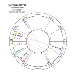 Gertrude Cayce