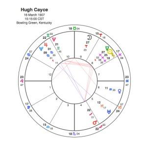 Hugh Cayce