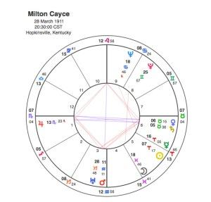 Milton Cayce