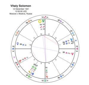 Vitaly Solomon