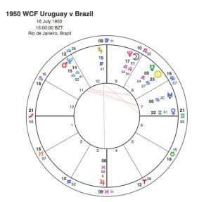 1950 WCF Uruguay v Brazil