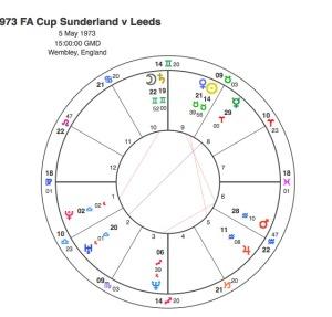 1973 FAF Sunderland v Leeds