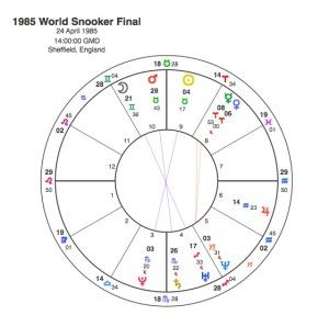 1985 World Snooker Final