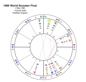 1986 World Snooker Final