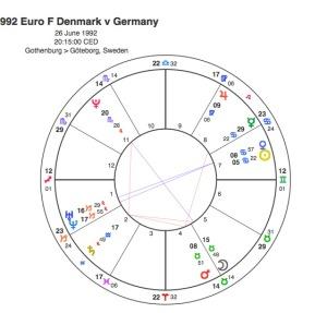 1992 Euro Denmark v Germany